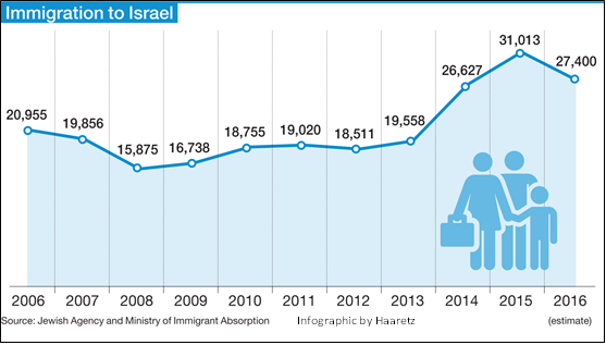 Aliyah and Israel Property Prices